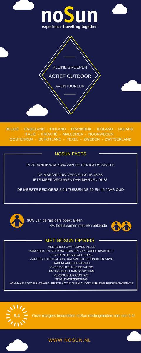 Infographic - noSun reizigers